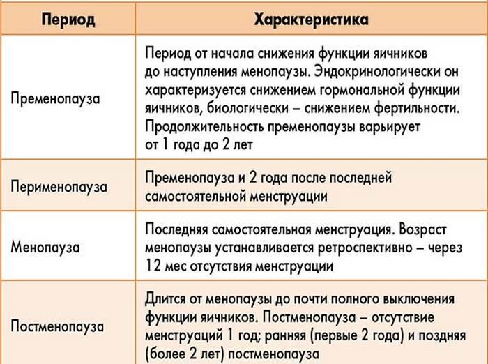 таблица этапов климакса