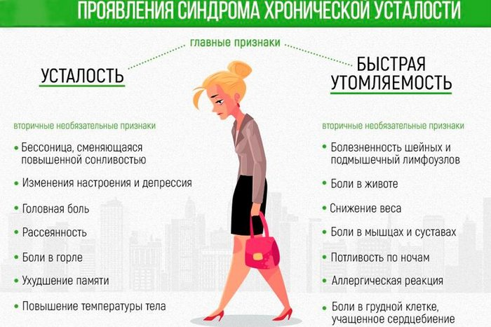 таблица синдром хронической усталости